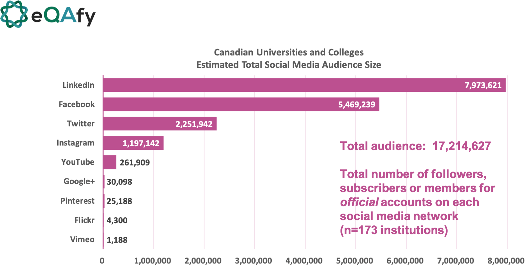 social media networks estimated audience size for higher education/post-secondary institutions in Canada