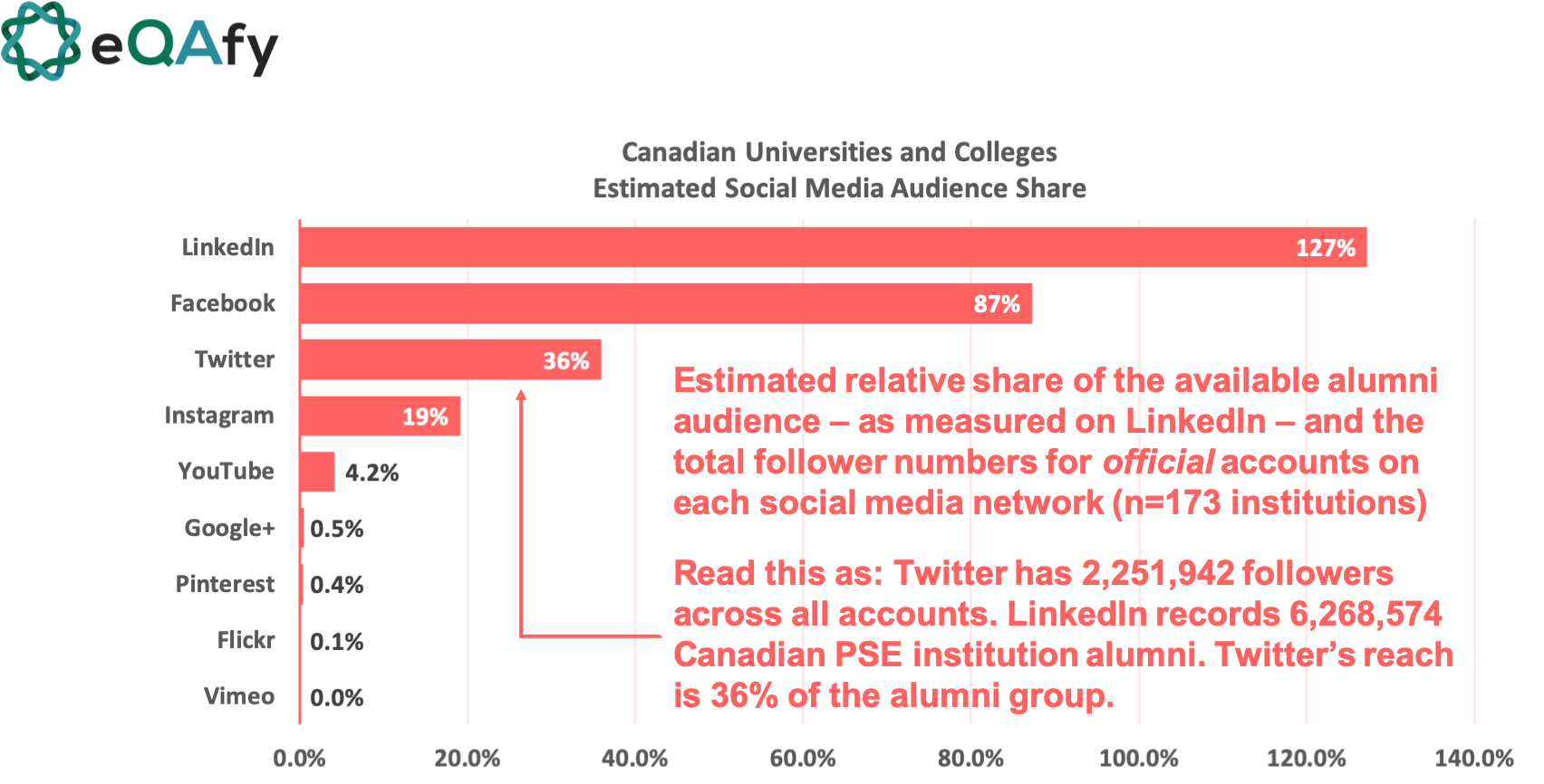 social media networks estimated audience share for higher education/post-secondary institutions in Canada