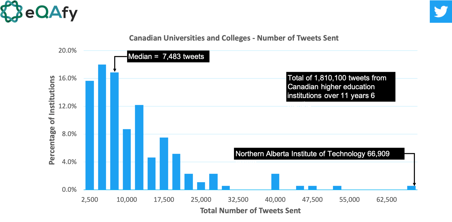 Number of Tweets sent for higher education/post-secondary institutions in Canada