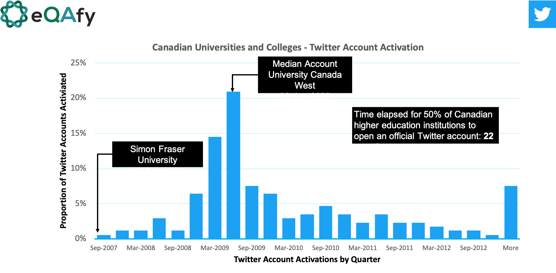 Dates of Twitter account activation for higher education/post-secondary institutions in Canada