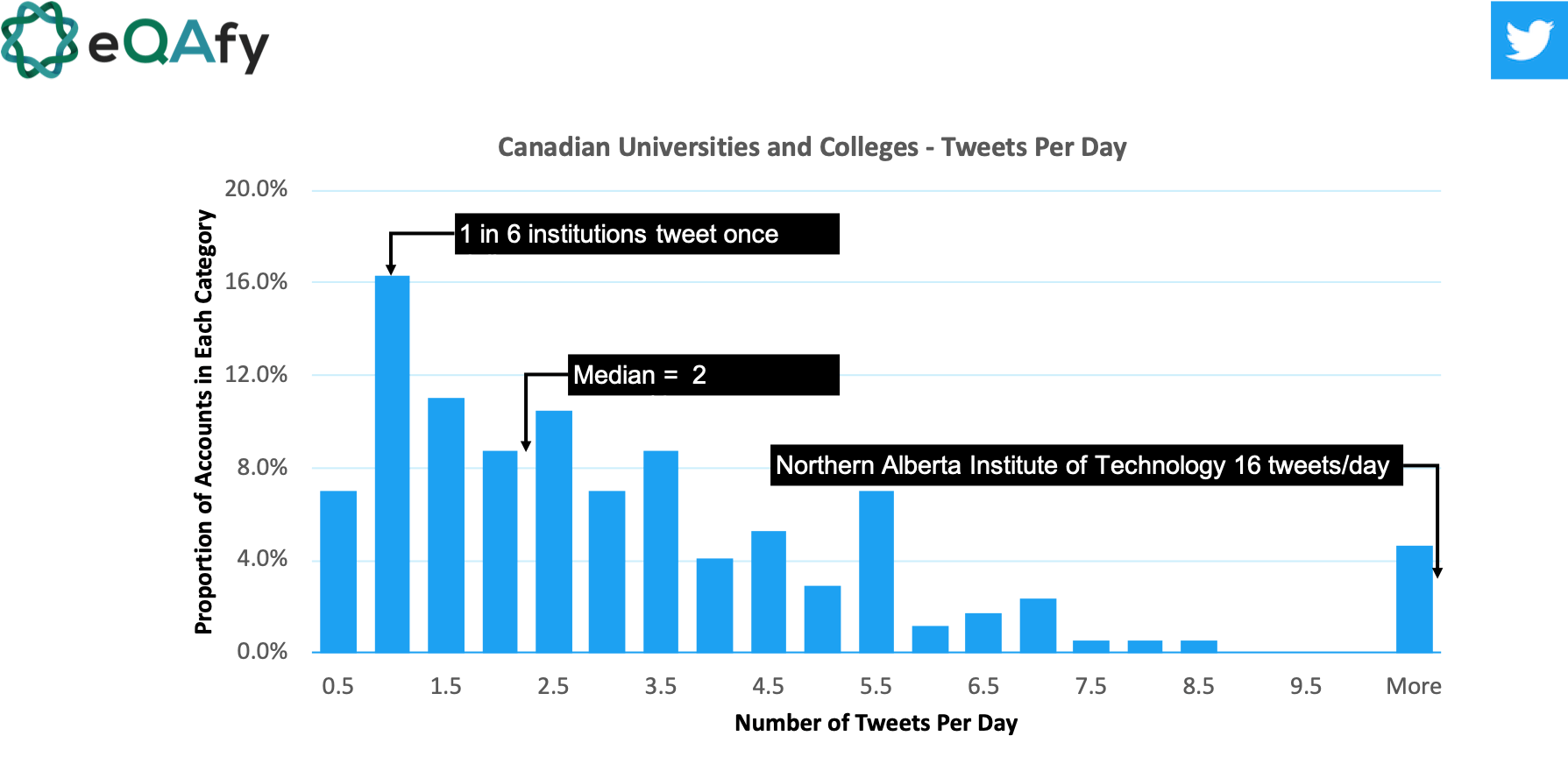 Distribution of the number of Tweets sent per day for higher education/post-secondary institutions in Canada