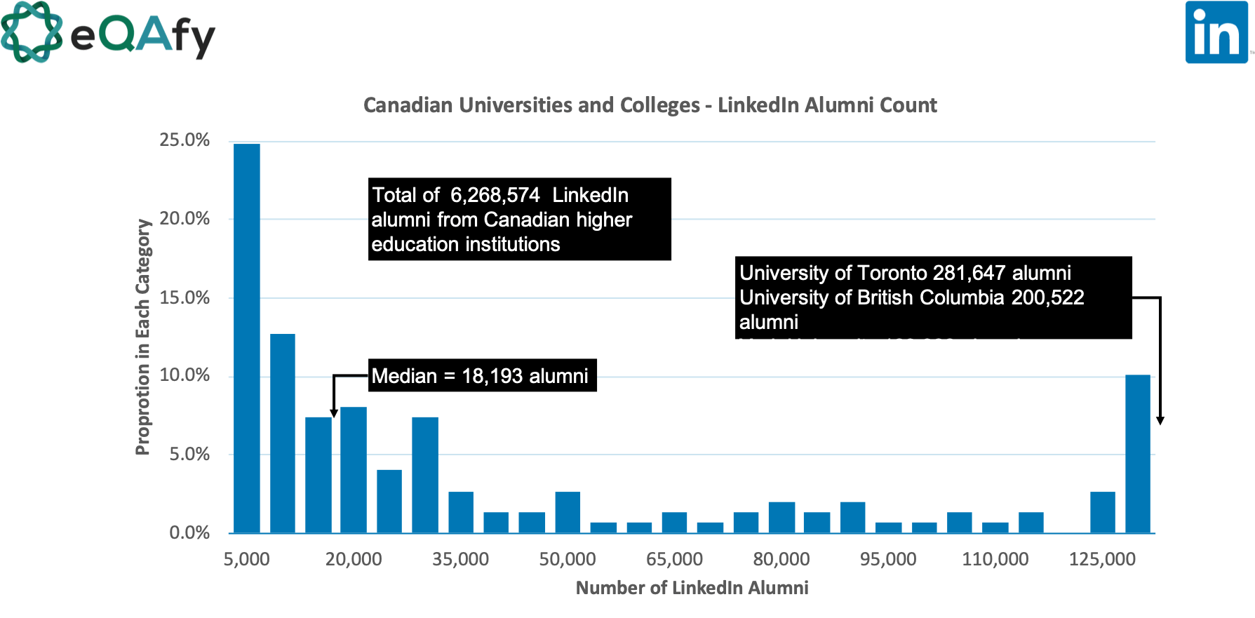 Distribution of the number of LinkedIn alumni for higher education/post-secondary institutions in Canada