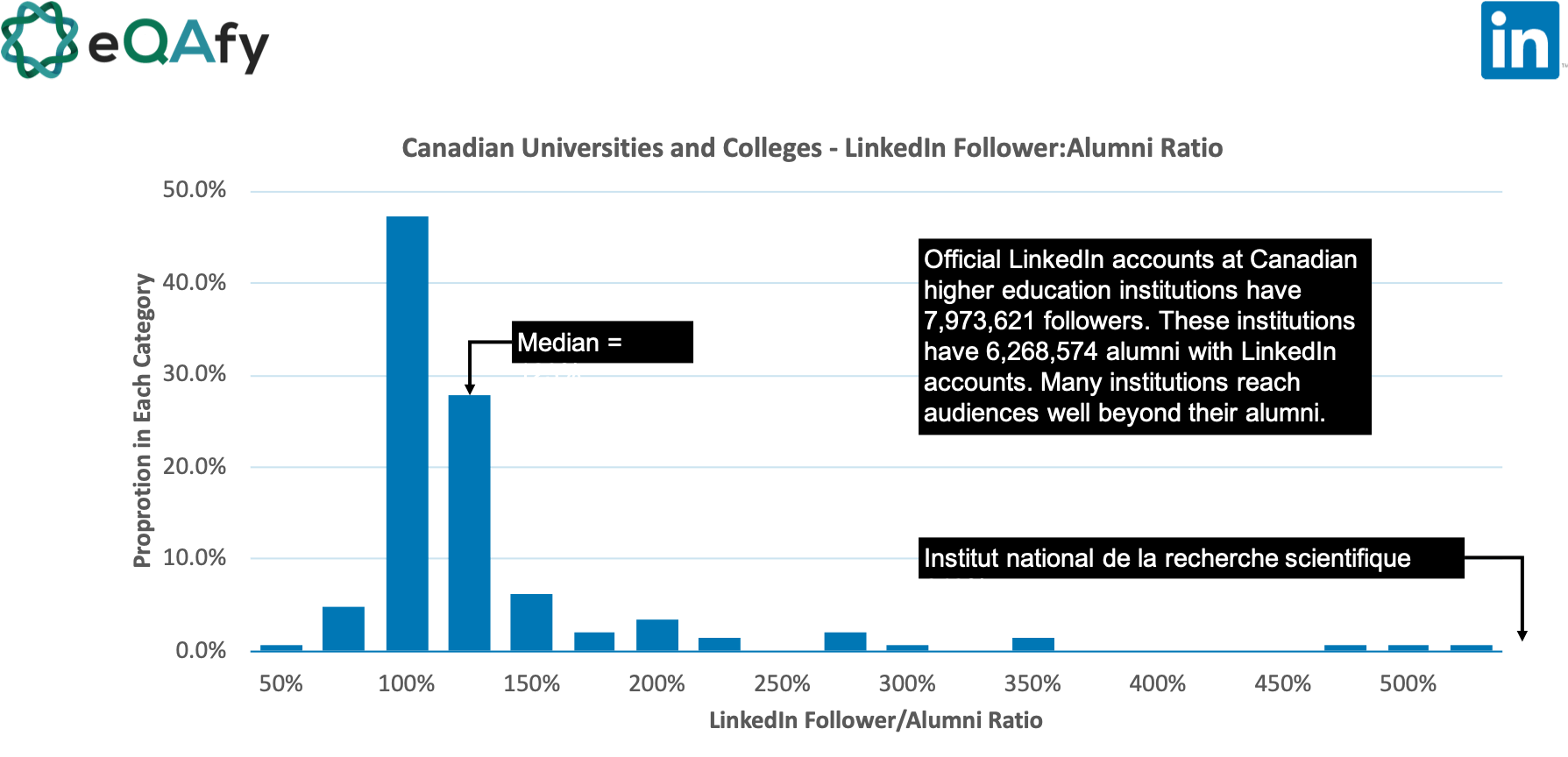Ratio of LinkedIn Followers to Alumni for higher education/post-secondary institutions in Canada