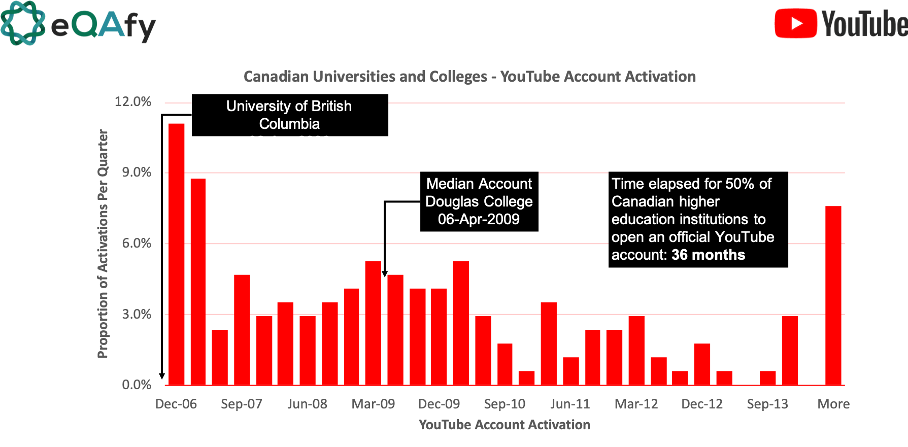 Dates of YouTube account activation higher education/post-secondary institutions in Canada