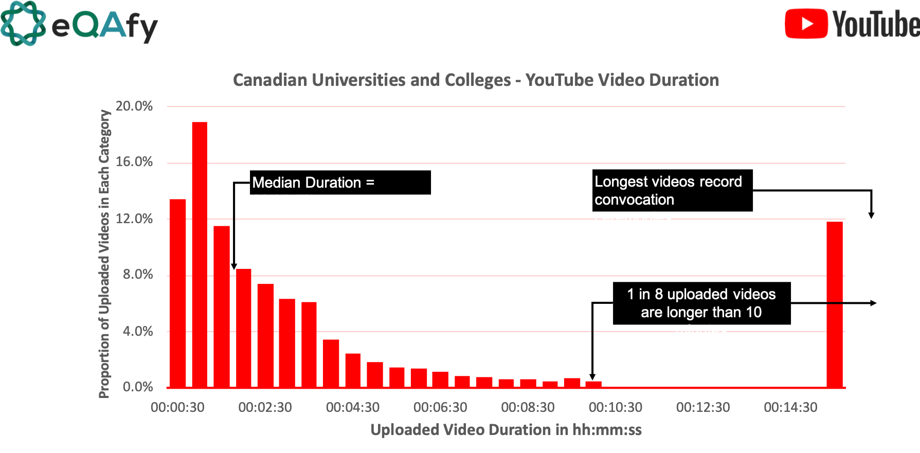 Distribution of YouTube video duration for higher education/post-secondary institutions in Canada
