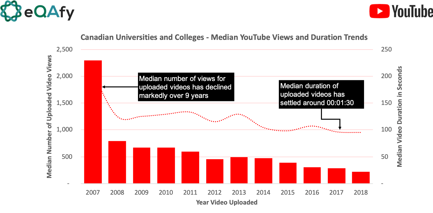 Median YouTube video engagement and duration for higher education/post-secondary institutions in Canada