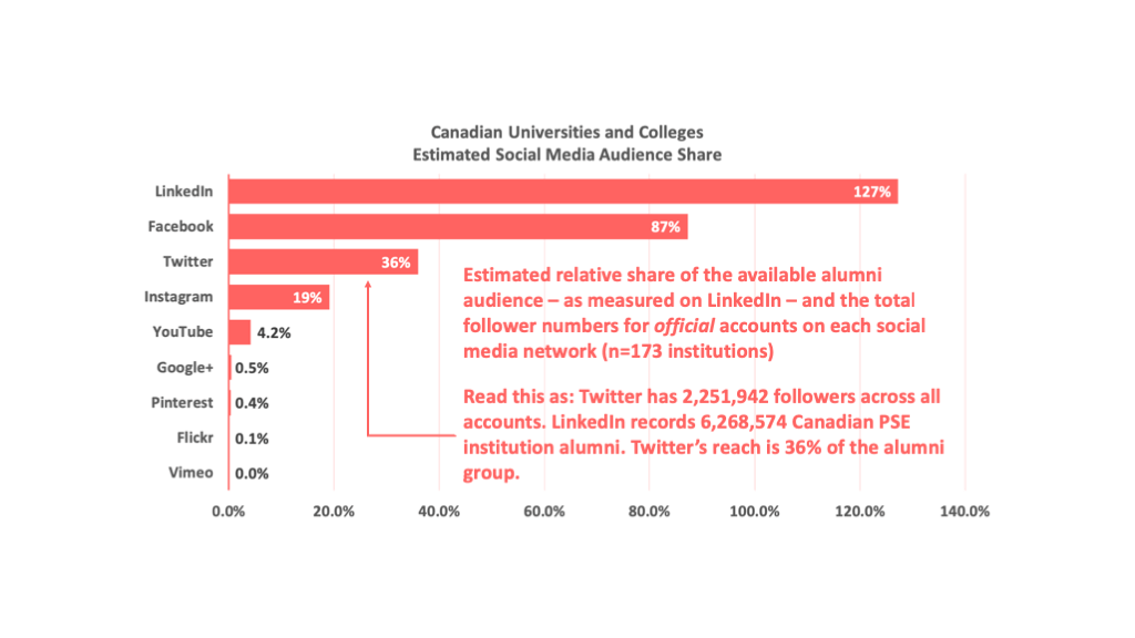bar chart showing estimated social media audience share for Canadian post-secondary institutions