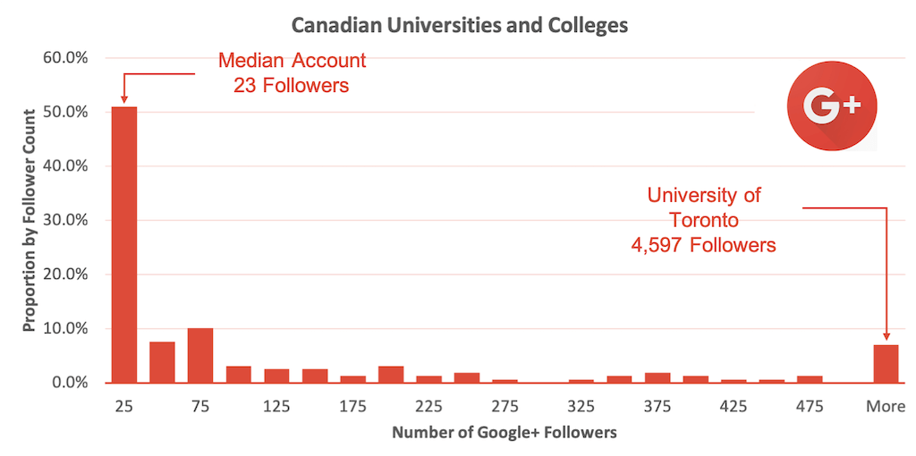 histogram showing relative numbers of Google+ followers for Canadian university accounts