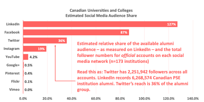 graph showing distribution of social media accounts at Canadian higher education institutions