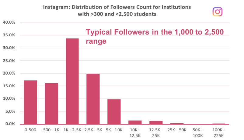 graph showing distribution of Instagram followers for US higher education institutions with 2500 students