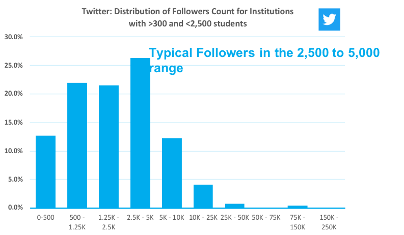 graph showing distribution of Twitter followers for US higher education institutions with 2500 students