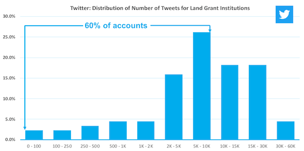graph showing distribution of total tweets for US land grant institutions