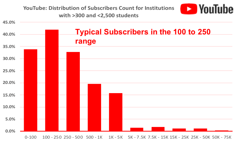 graph showing distribution of YouTube subscribers for US higher education institutions with 2500 students