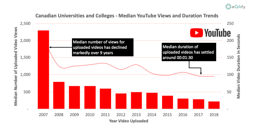 line and bar graph showing trends in YouTube views and duration