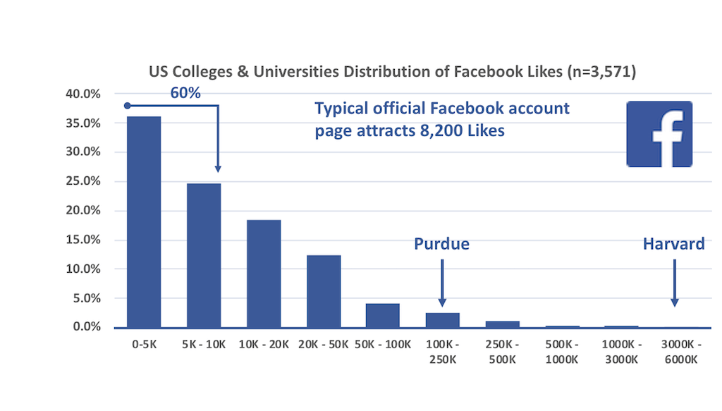 Histogram of the number of Likes official US higher education Facebook accounts receive