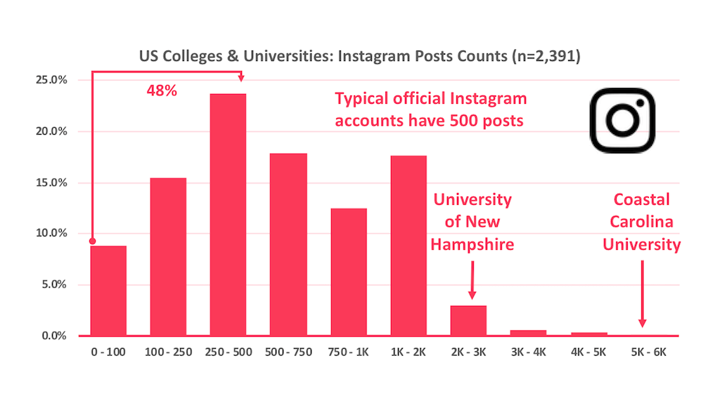 Histogram of the number of posts official US higher education Instagram accounts make