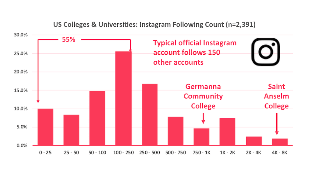 Histogram of the number of accounts official US higher education Instagram accounts follow