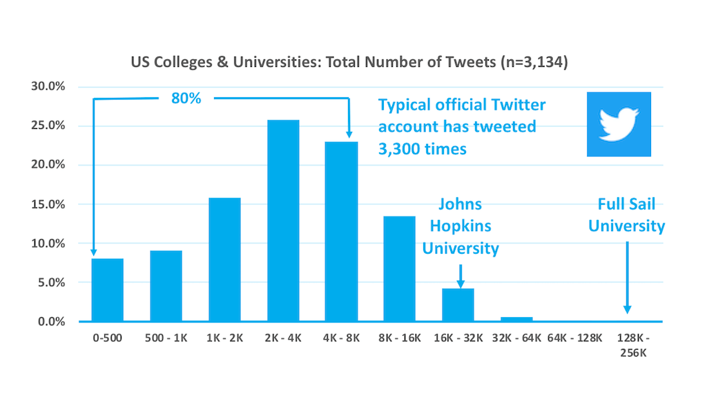 Histogram of the number of tweets from official US higher education Twitter accounts