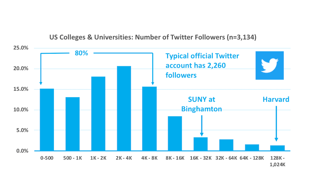 Histogram of the number of followers for official US higher education Twitter accounts