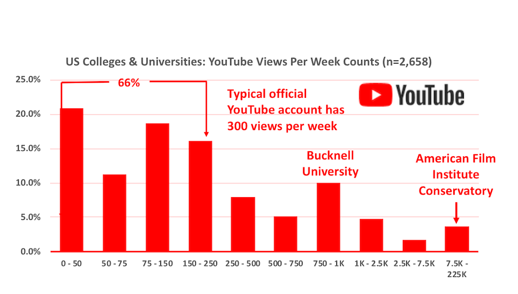 Histogram of the number of views per week for official US higher education YouTube accounts