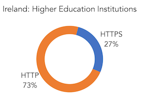 IE HTTPS Share