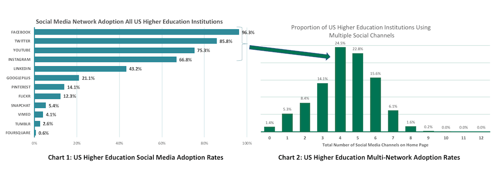 Relative proportion of all US higher education institutions with an official account for each social network