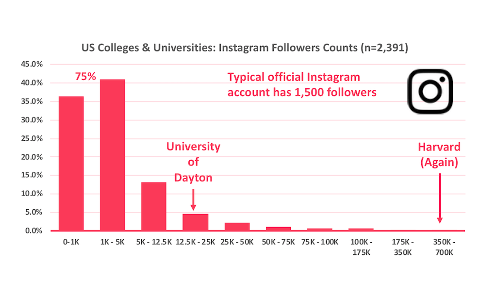 Histogram of the number of followers official US higher education Instagram accounts have