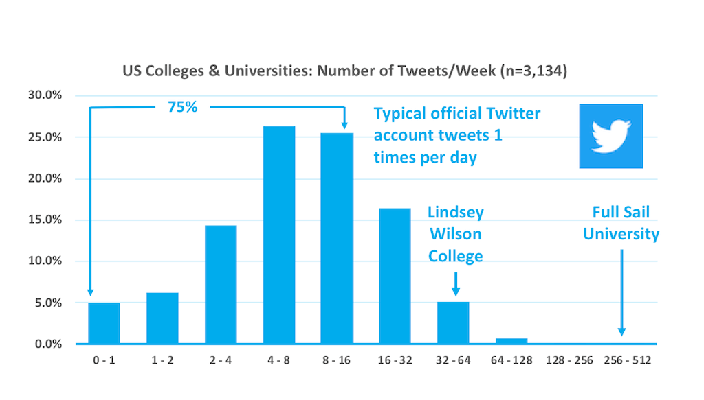 Histogram of the number of tweets per week for official US higher education Twitter accounts