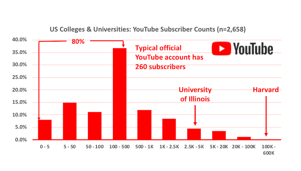 Histogram of the number of subscribers to official US higher education YouTube accounts