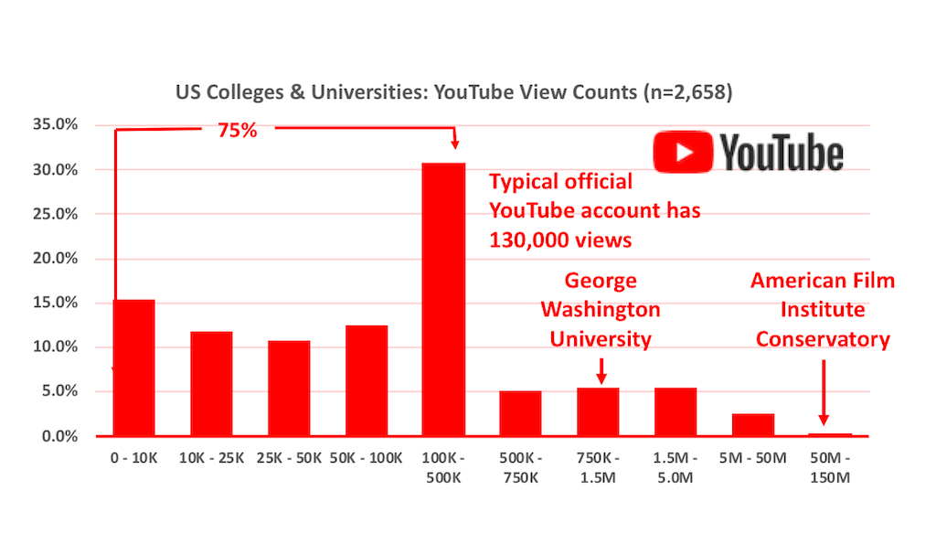 Histogram of the number of views of videos on official US higher education YouTube accounts
