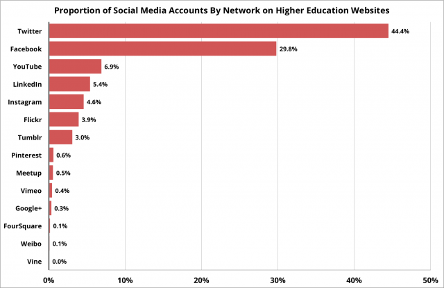 Relative volume of social media accounts on higher education websites