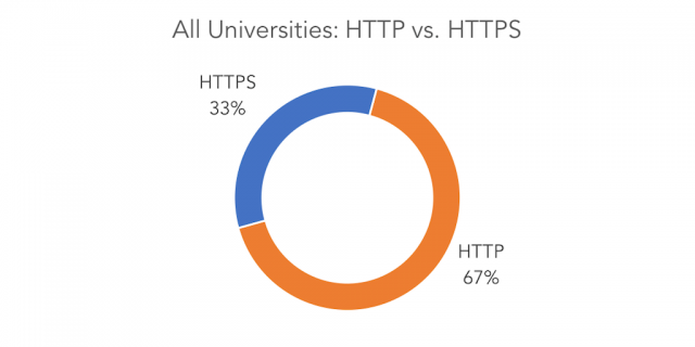 Sample of 4,310 higher education main websites showing the proportion of sites using HTTPS. Data collected 16-18 August 2017