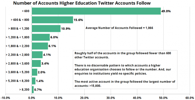 Number of Accounts Higher Education Twitter Accounts Follow