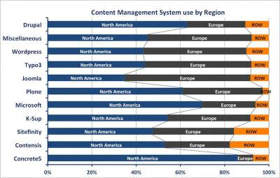 Online Education Use of Content Management Systems by Region
