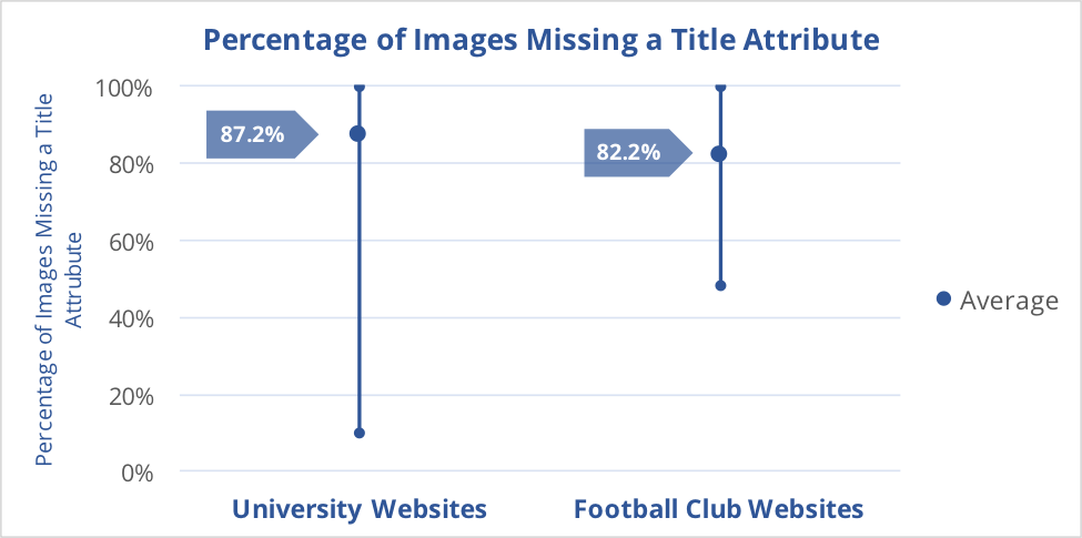 Graph 5 compares the number of images without Title attributes found on the pages of the university and Premier League websites