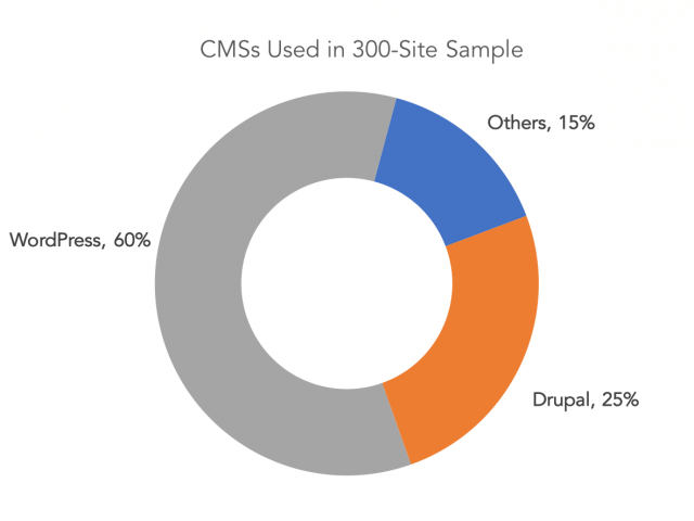 Pie chart showing 60% of sites use WordPress, 25% use Drupal and 15% use a mix of ten other CMSs