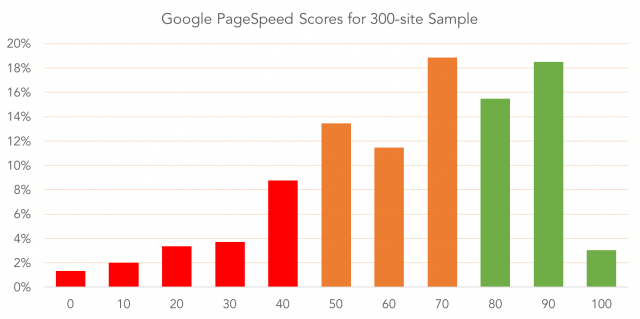 Bar chart showing relative speed performance of the home pages of 297 websites in our sample group