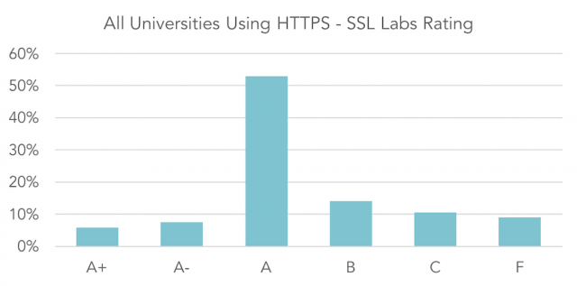 Sample of 1,443 higher education main websites using HTTPS subjected to SSL Labs' SSL test to measure the 'quality' of the HTTP implementation. Data analysis 19-21 August 2017