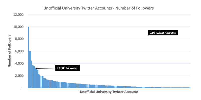 graph showing distribution of Twitter followers for a university's unofficial accounts